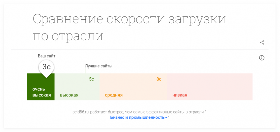 Скорость загрузки сайта seid86.ru