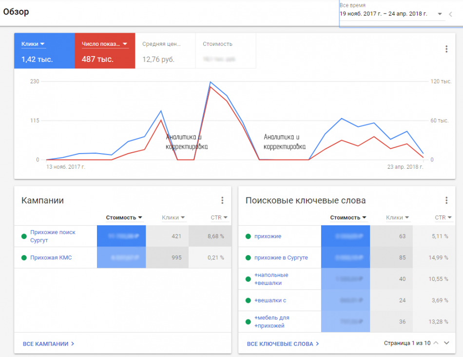 Google Adwords для сайта BOGACHO